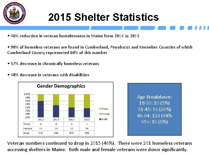 2015 Shelter Statistics • 46% reduction in veteran homelessness in Maine from 2014 to