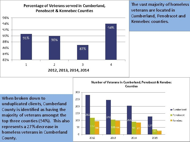 The vast majority of homeless veterans are located in Cumberland, Penobscot and Kennebec counties.