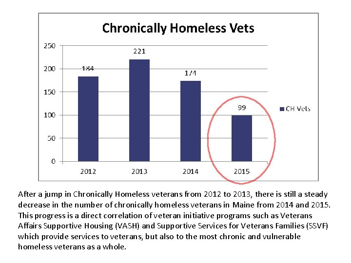 After a jump in Chronically Homeless veterans from 2012 to 2013, there is still