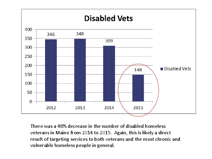 There was a 48% decrease in the number of disabled homeless veterans in Maine