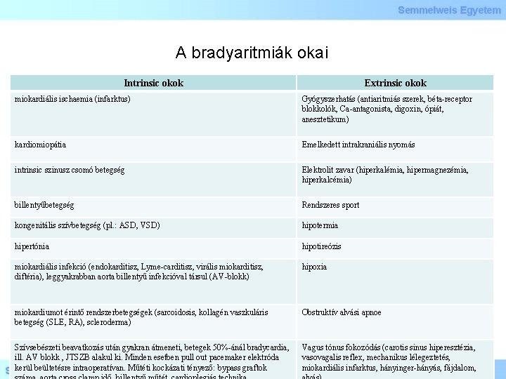A bradyaritmiák okai Intrinsic okok Extrinsic okok miokardiális ischaemia (infarktus) Gyógyszerhatás (antiaritmiás szerek, béta-receptor