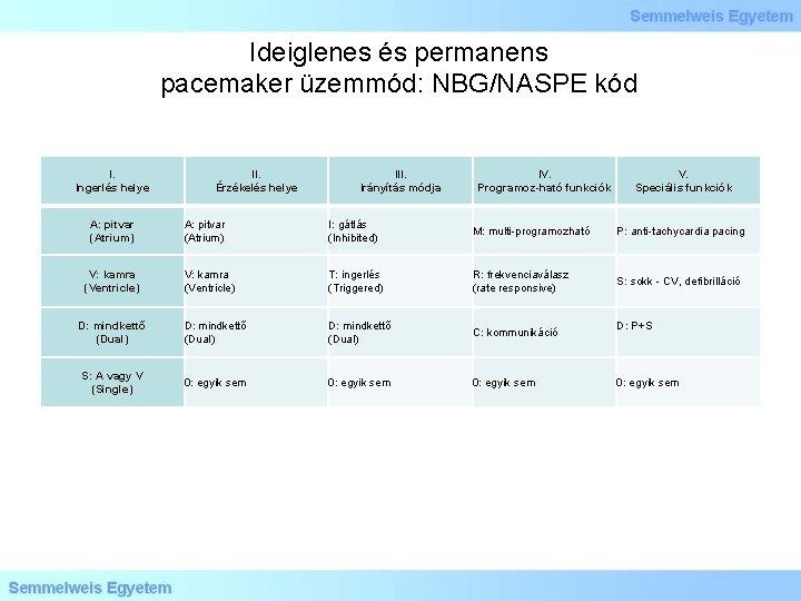 Ideiglenes és permanens pacemaker üzemmód: NBG/NASPE kód I. Ingerlés helye A: pitvar (Atrium) II.