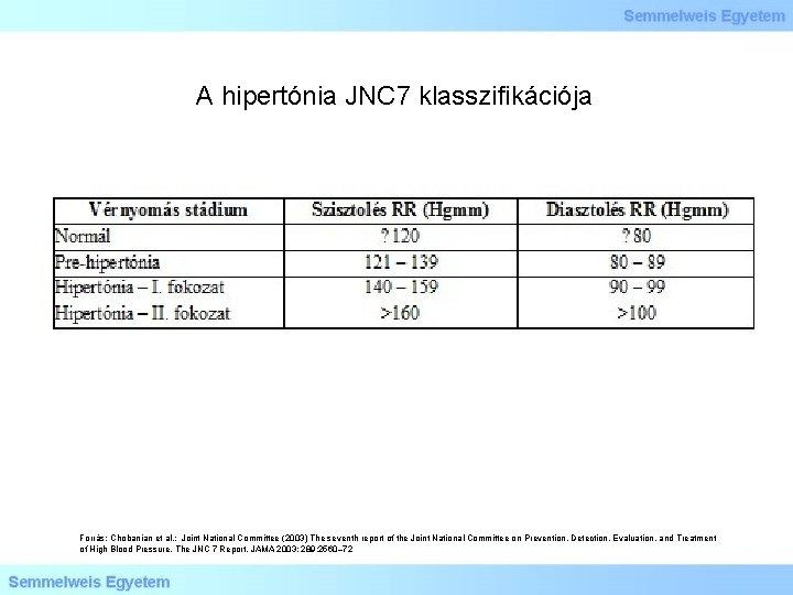 A hipertónia JNC 7 klasszifikációja Forrás: Chobanian et al. : Joint National Committee (2003)