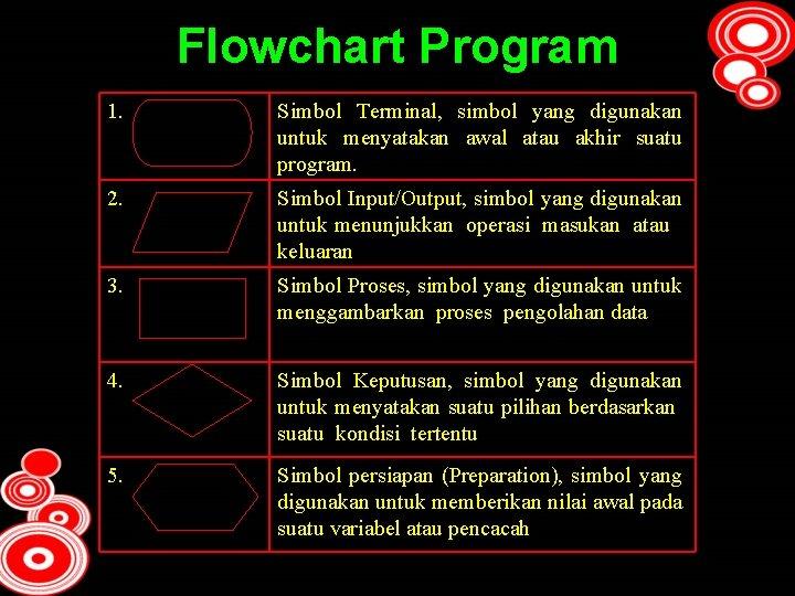 Flowchart Program 1. Simbol Terminal, simbol yang digunakan untuk menyatakan awal atau akhir suatu