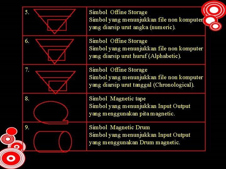 5. N 6. A 7. C Simbol Offine Storage Simbol yang menunjukkan file non