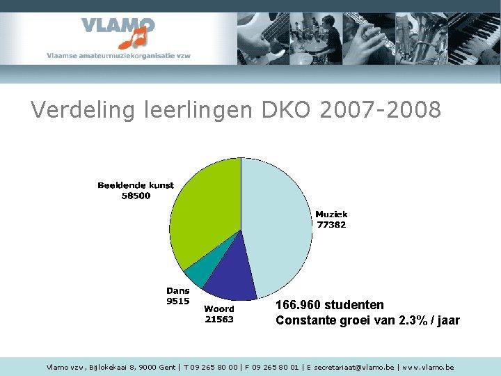 Verdeling leerlingen DKO 2007 -2008 166. 960 studenten Constante groei van 2. 3% /
