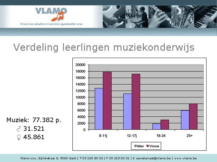 Verdeling leerlingen muziekonderwijs Muziek: 77. 382 p. ♂ 31. 521 ♀ 45. 861 Vlamo
