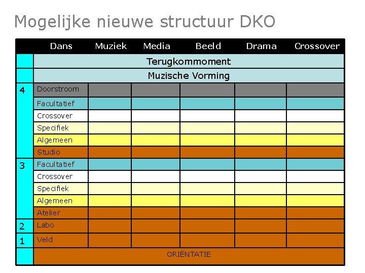 Mogelijke nieuwe structuur DKO Dans Muziek Media Beeld Terugkommoment Muzische Vorming 4 Doorstroom Facultatief