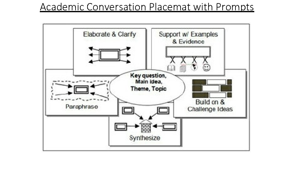Academic Conversation Placemat with Prompts