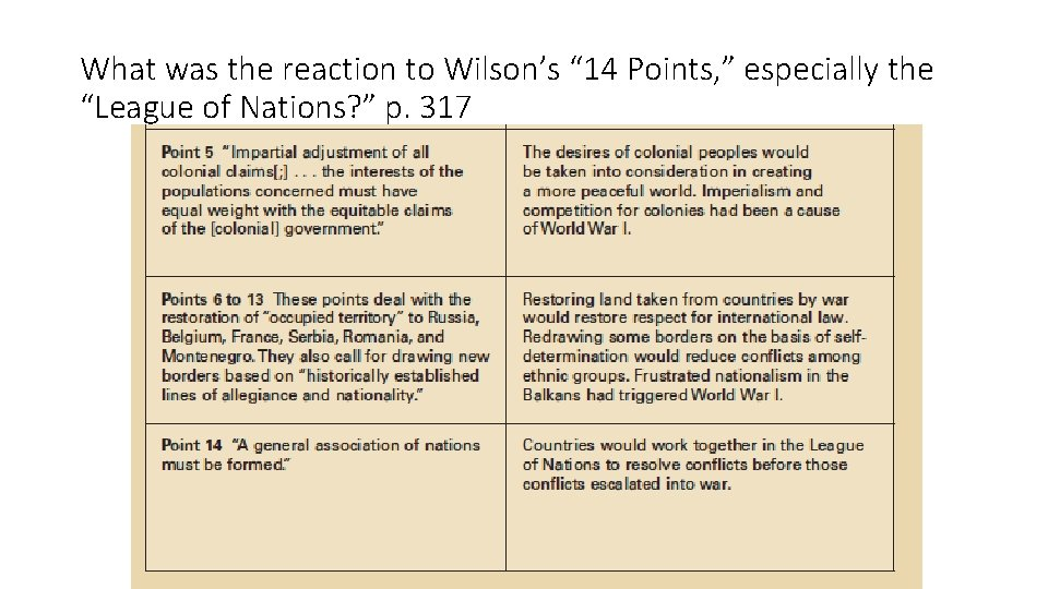"""What was the reaction to Wilson's """" 14 Points, """" especially the """"League of"""