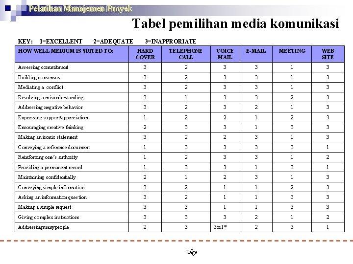 Pelatihan Manajemen Proyek Tabel pemilihan media komunikasi KEY: 1=EXCELLENT 2=ADEQUATE HOW WELL MEDIUM IS