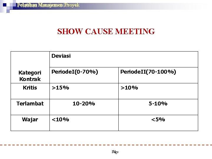 Pelatihan Manajemen Proyek SHOW CAUSE MEETING Deviasi Kategori Kontrak Kritis Periode. I(0 -70%) Periode.