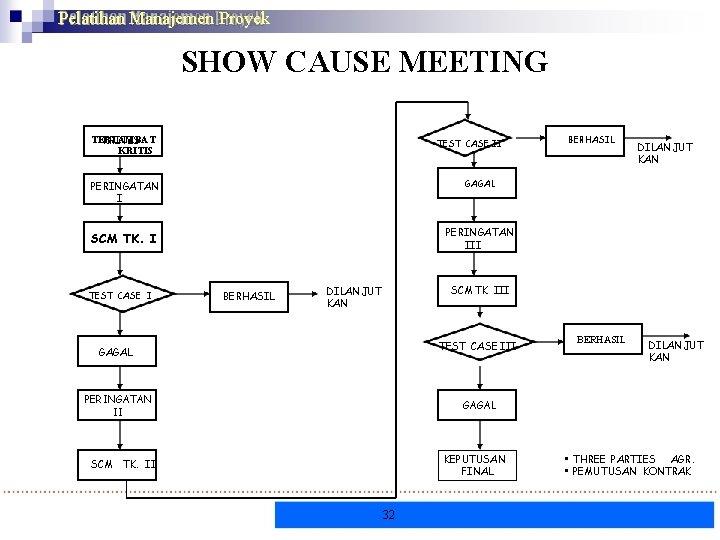 Pelatihan Manajemen Proyek SHOW CAUSE MEETING TERLAMBAT KRITIS TEST CASE II DILANJUT KAN GAGAL