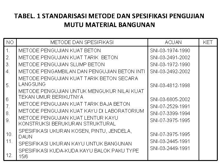 TABEL. 1 STANDARISASI METODE DAN SPESIFIKASI PENGUJIAN MUTU MATERIAL BANGUNAN NO 1. 2. 3.