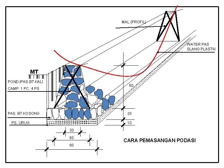MAL (PROFIL) WATER PAS SLANG PLASTIK MT POND. IPAS. BT. KALI 60 CAMP. 1