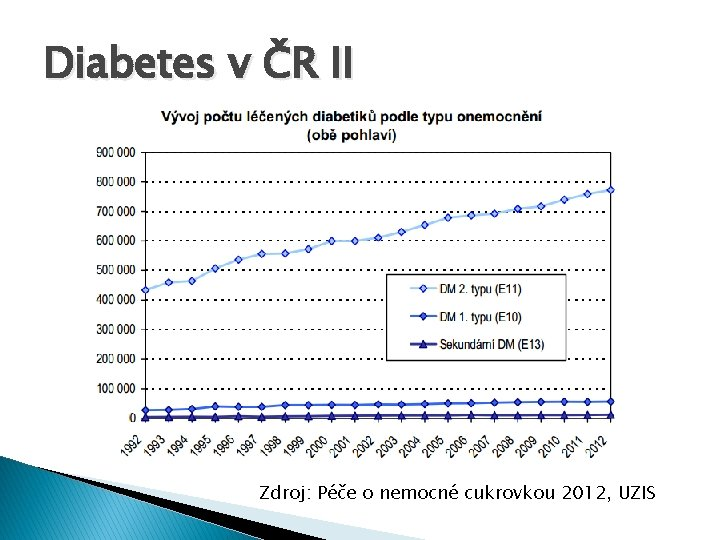 Diabetes v ČR II Zdroj: Péče o nemocné cukrovkou 2012, UZIS