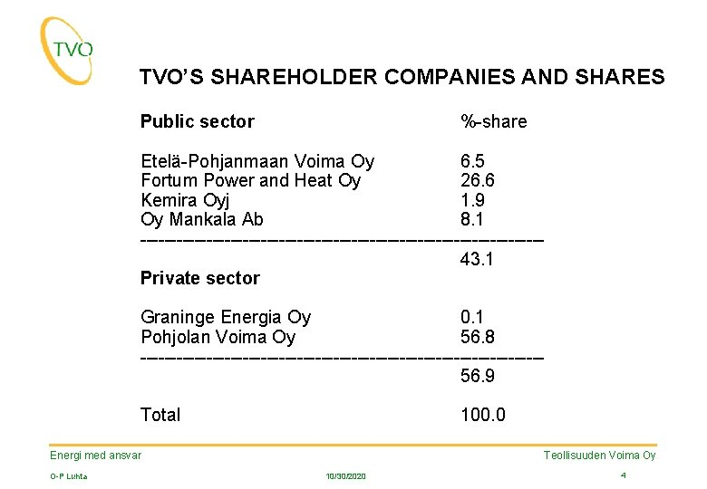 TVO'S SHAREHOLDER COMPANIES AND SHARES Public sector %-share Etelä-Pohjanmaan Voima Oy 6. 5 Fortum