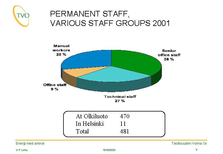 PERMANENT STAFF, VARIOUS STAFF GROUPS 2001 At Olkiluoto In Helsinki Total Teollisuuden Voima Oy