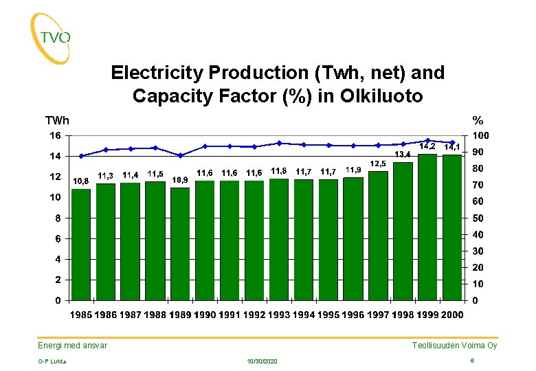 Electricity Production (Twh, net) and Capacity Factor (%) in Olkiluoto TWh % Teollisuuden Voima
