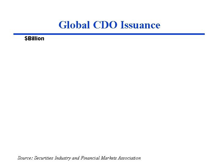 Global CDO Issuance $Billion Source: Securities Industry and Financial Markets Association Source: SIFMA, UBS
