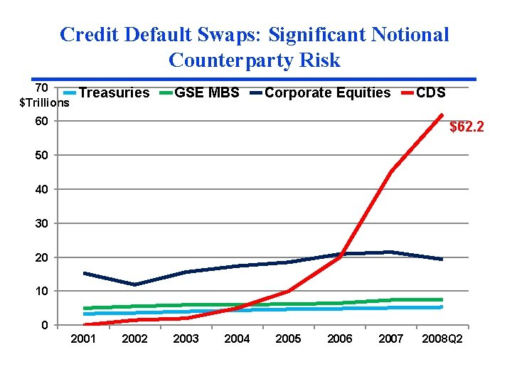 Credit Default Swaps: Significant Notional Counterparty Risk 70 $Trillions Treasuries GSE MBS Corporate Equities
