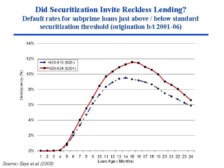 Did Securitization Invite Reckless Lending? Default rates for subprime loans just above / below