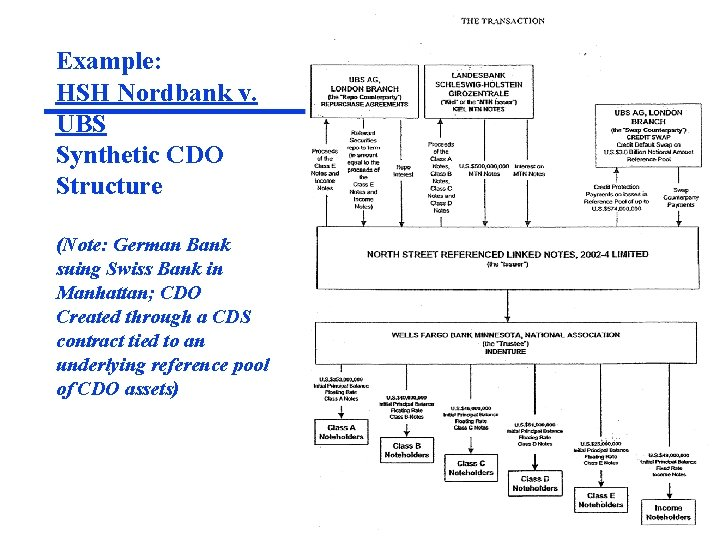 Example: HSH Nordbank v. UBS Synthetic CDO Structure (Note: German Bank suing Swiss Bank