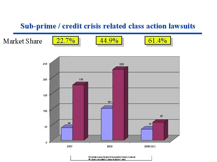 Sub-prime / credit crisis related class action lawsuits Market Share 22. 7% 44. 9%