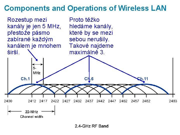 Components and Operations of Wireless LAN Rozestup mezi kanály je jen 5 MHz, přestože