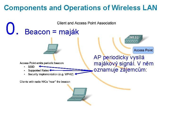 Components and Operations of Wireless LAN 0. Beacon = maják AP periodicky vysílá majákový