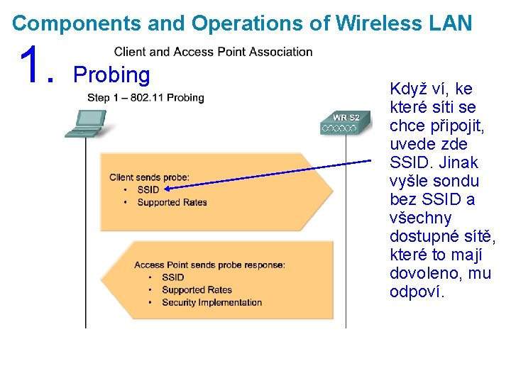 Components and Operations of Wireless LAN 1. Probing Když ví, ke které síti se