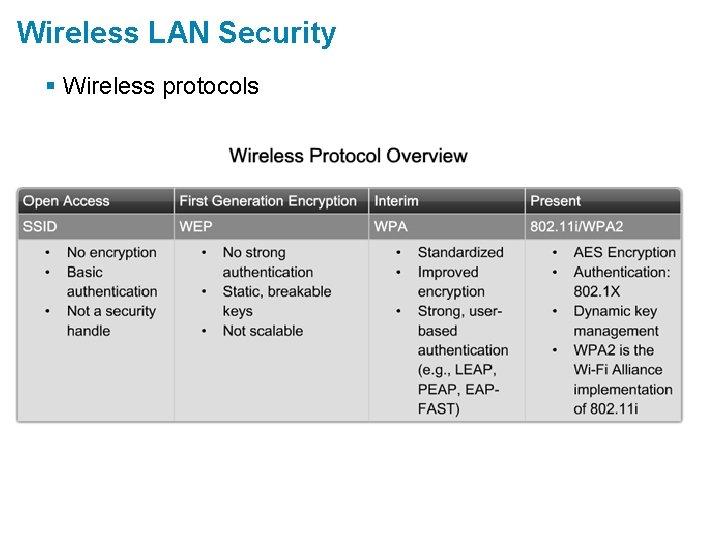 Wireless LAN Security § Wireless protocols
