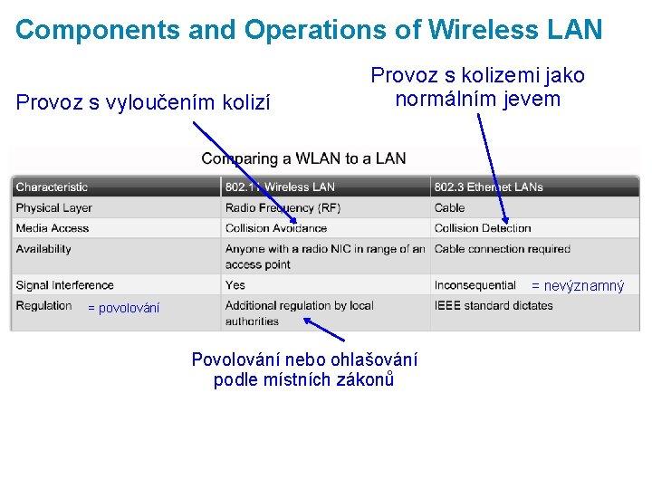 Components and Operations of Wireless LAN Provoz s vyloučením kolizí Provoz s kolizemi jako