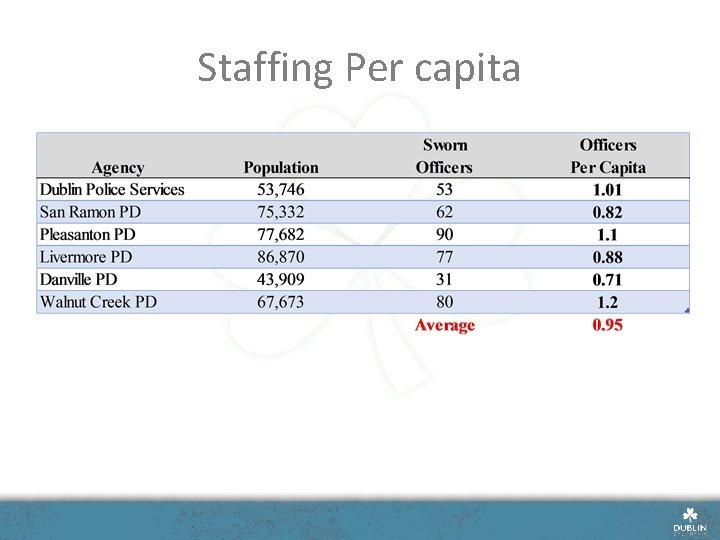 Staffing Per capita