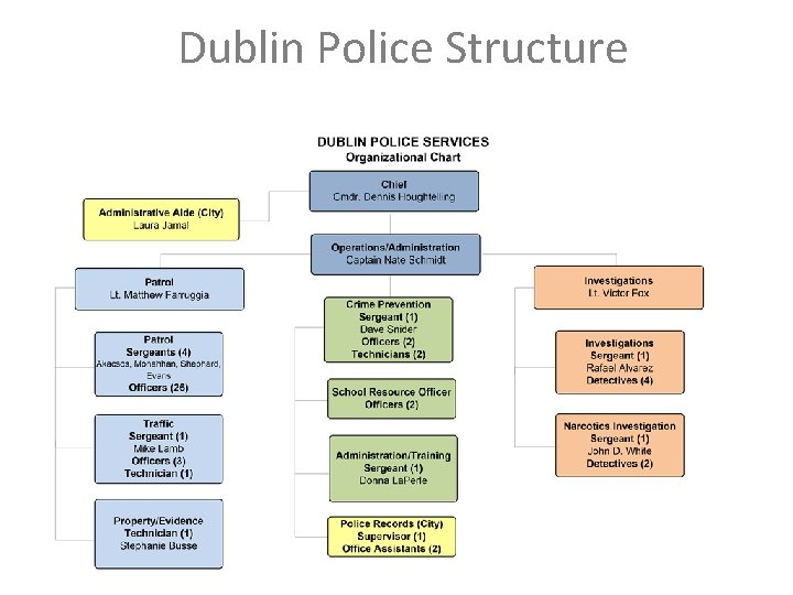 Dublin Police Structure