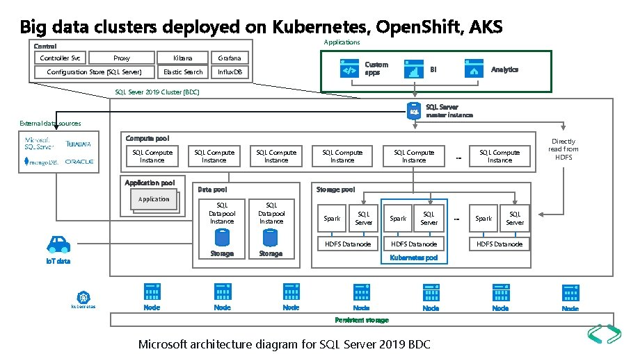 Big data clusters deployed on Kubernetes, Open. Shift, AKS Applications Controller Svc Proxy Configuration