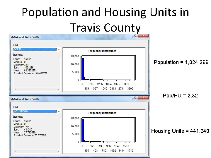 Population and Housing Units in Travis County Population = 1, 024, 266 Pop/HU =