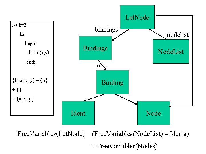 Let. Node let h=3 bindings in begin h = a(x, y); Bindings end; nodelist