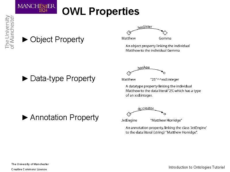 OWL Properties ► Object Property ► Data-type Property ► Annotation Property The University of