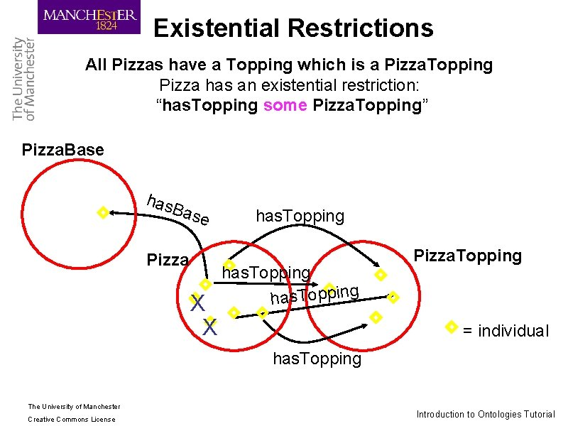 Existential Restrictions All Pizzas have a Topping which is a Pizza. Topping Pizza has