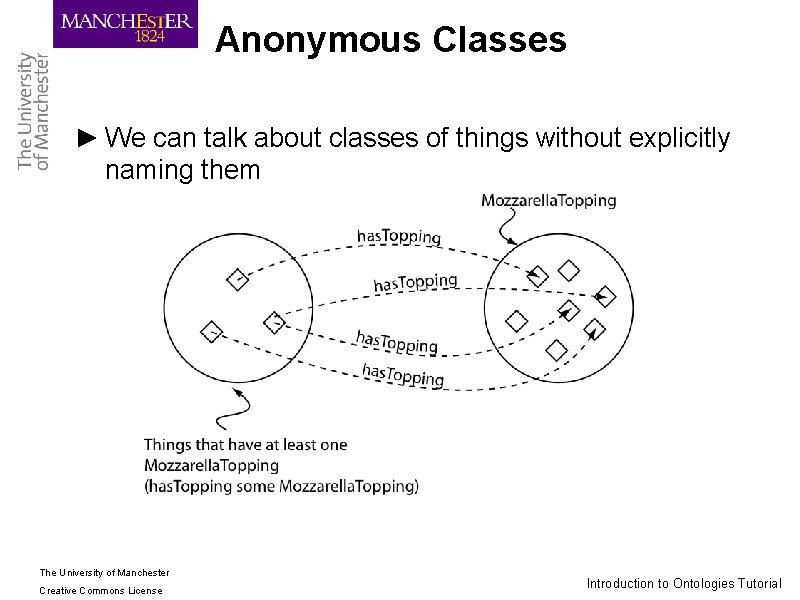 Anonymous Classes ► We can talk about classes of things without explicitly naming them