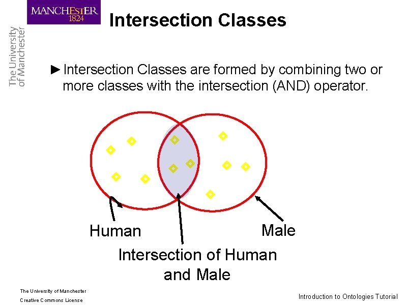 Intersection Classes ►Intersection Classes are formed by combining two or more classes with the