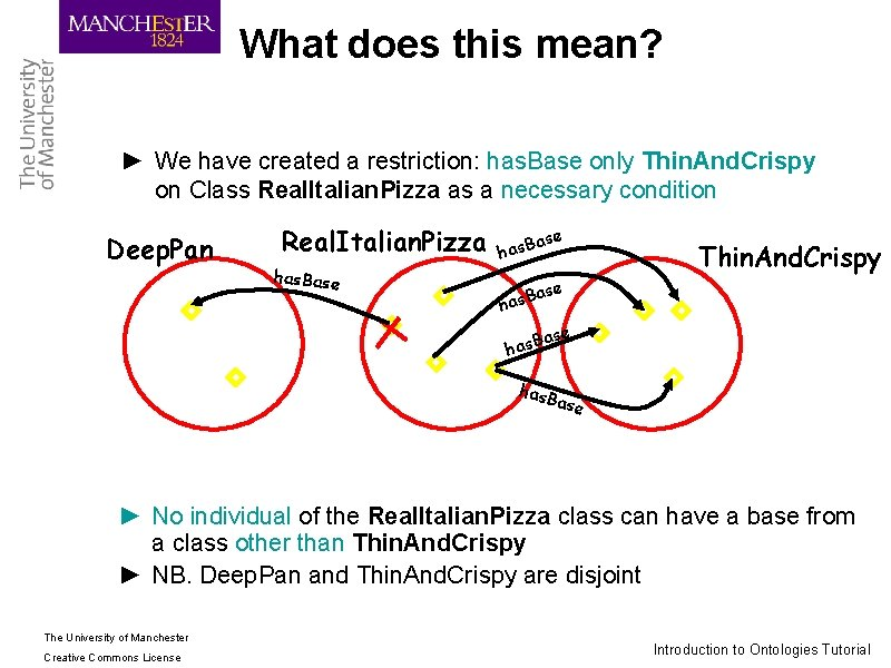 What does this mean? ► We have created a restriction: has. Base only Thin.