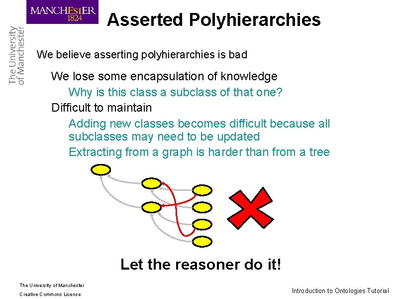 Asserted Polyhierarchies We believe asserting polyhierarchies is bad ► We lose some encapsulation of