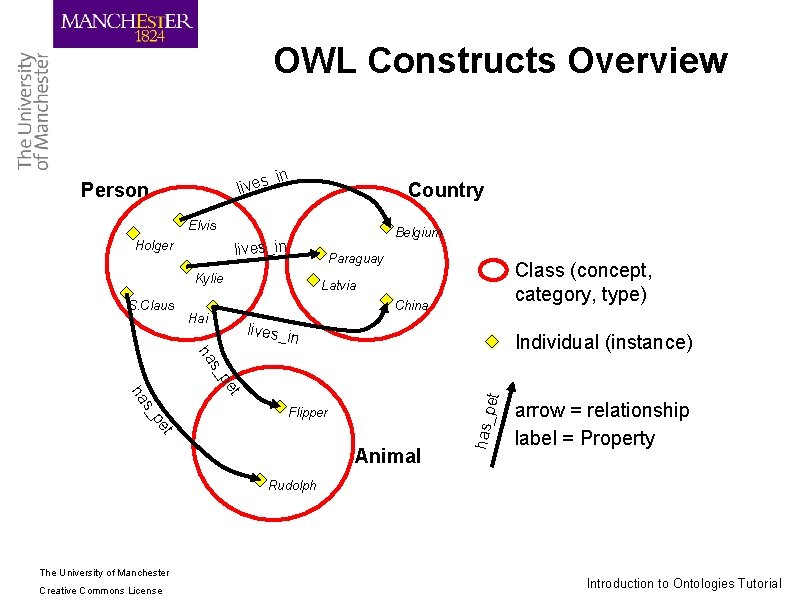 OWL Constructs Overview _in lives Person Country Elvis Belgium lives_in Holger Paraguay Kylie S.