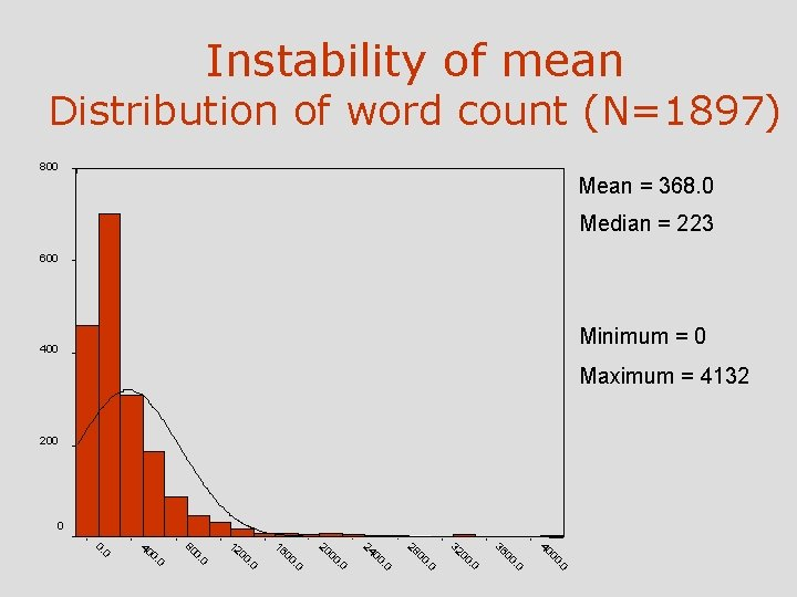 Instability of mean Distribution of word count (N=1897) 800 Mean = 368. 0 Median