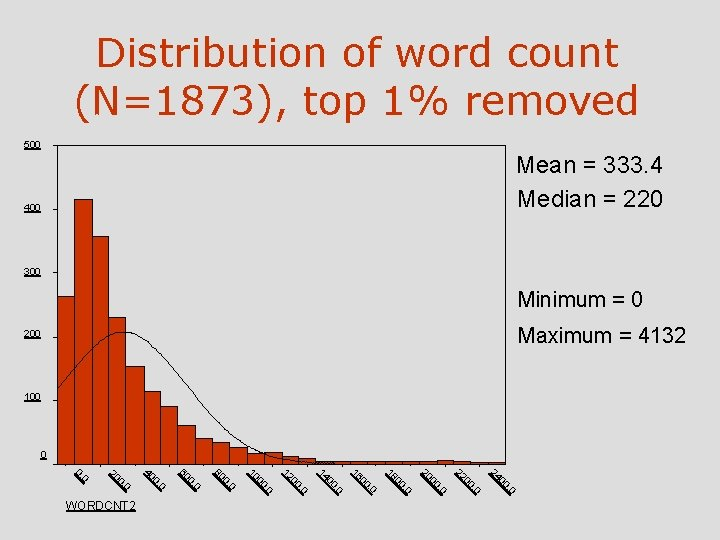 Distribution of word count (N=1873), top 1% removed 500 Mean = 333. 4 Median
