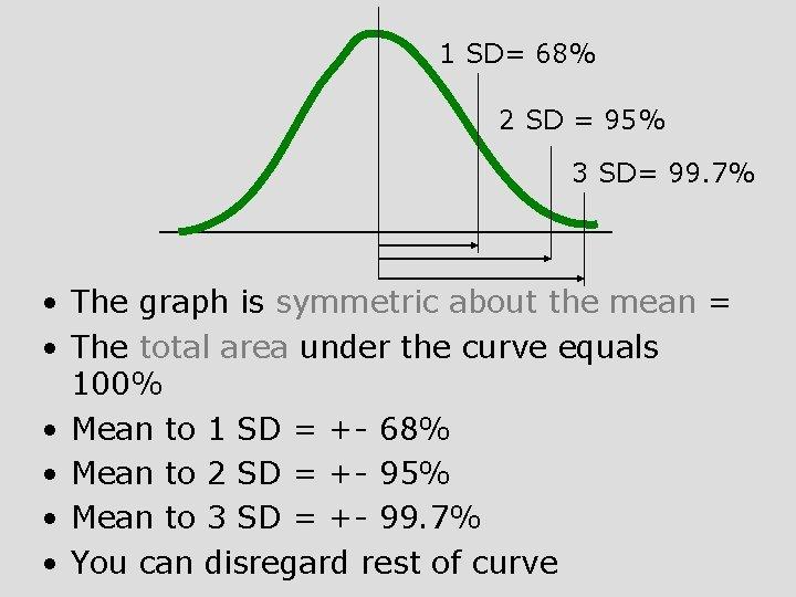 1 SD= 68% 2 SD = 95% 3 SD= 99. 7% • The graph