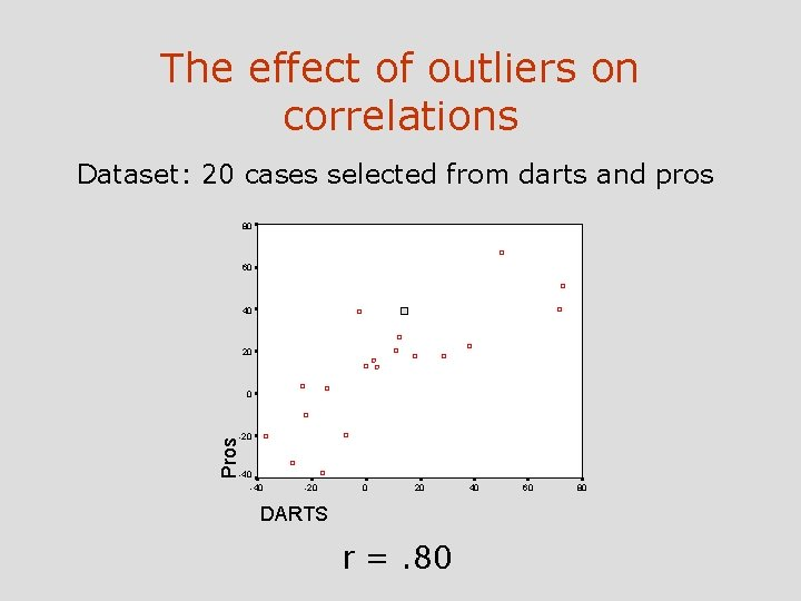 The effect of outliers on correlations Dataset: 20 cases selected from darts and pros