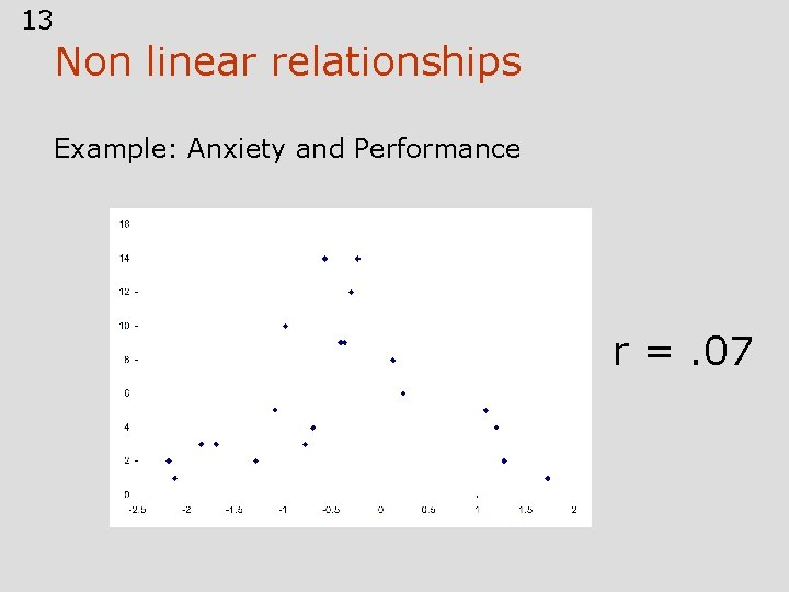 13 Non linear relationships Example: Anxiety and Performance r =. 07